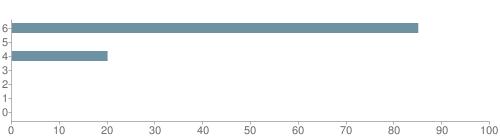 Chart?cht=bhs&chs=500x140&chbh=10&chco=6f92a3&chxt=x,y&chd=t:85,0,20,0,0,0,0&chm=t+85%,333333,0,0,10|t+0%,333333,0,1,10|t+20%,333333,0,2,10|t+0%,333333,0,3,10|t+0%,333333,0,4,10|t+0%,333333,0,5,10|t+0%,333333,0,6,10&chxl=1:|other|indian|hawaiian|asian|hispanic|black|white